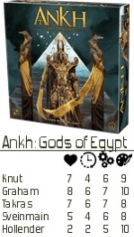 Ankh rating